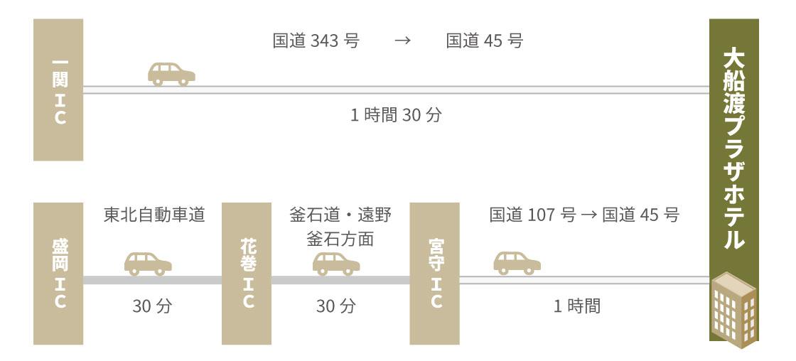 一関IC、盛岡ICからの経路