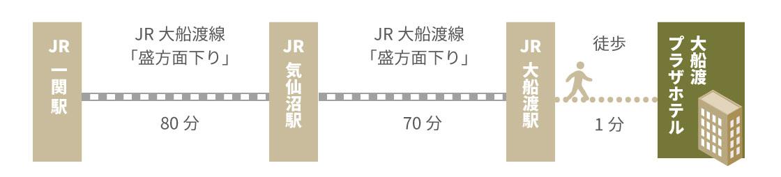 JR一関駅から大船渡プラザホテルまでの経路